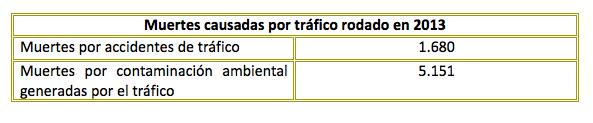 Muertes por accidentes de tráfico