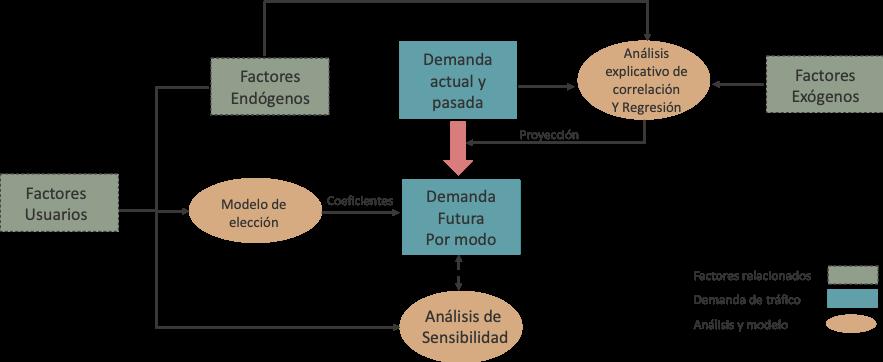 Análisis de demanda de tráfico