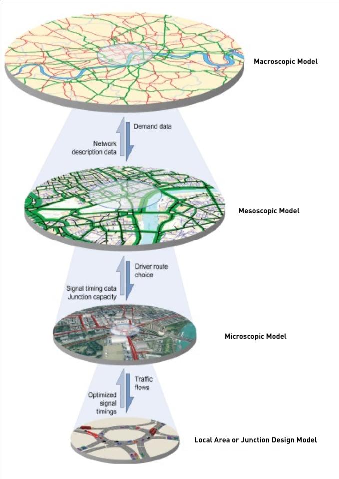Modelos de simulacion de trafico