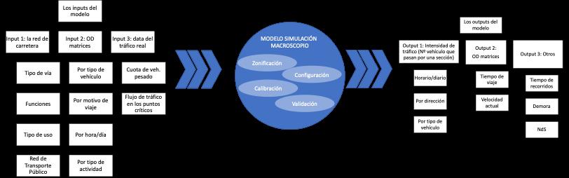 Macro simulacion