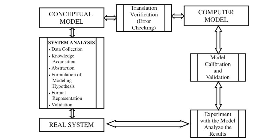 Modelo computacional