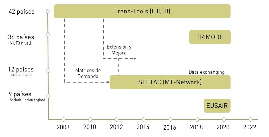Trans-Tools